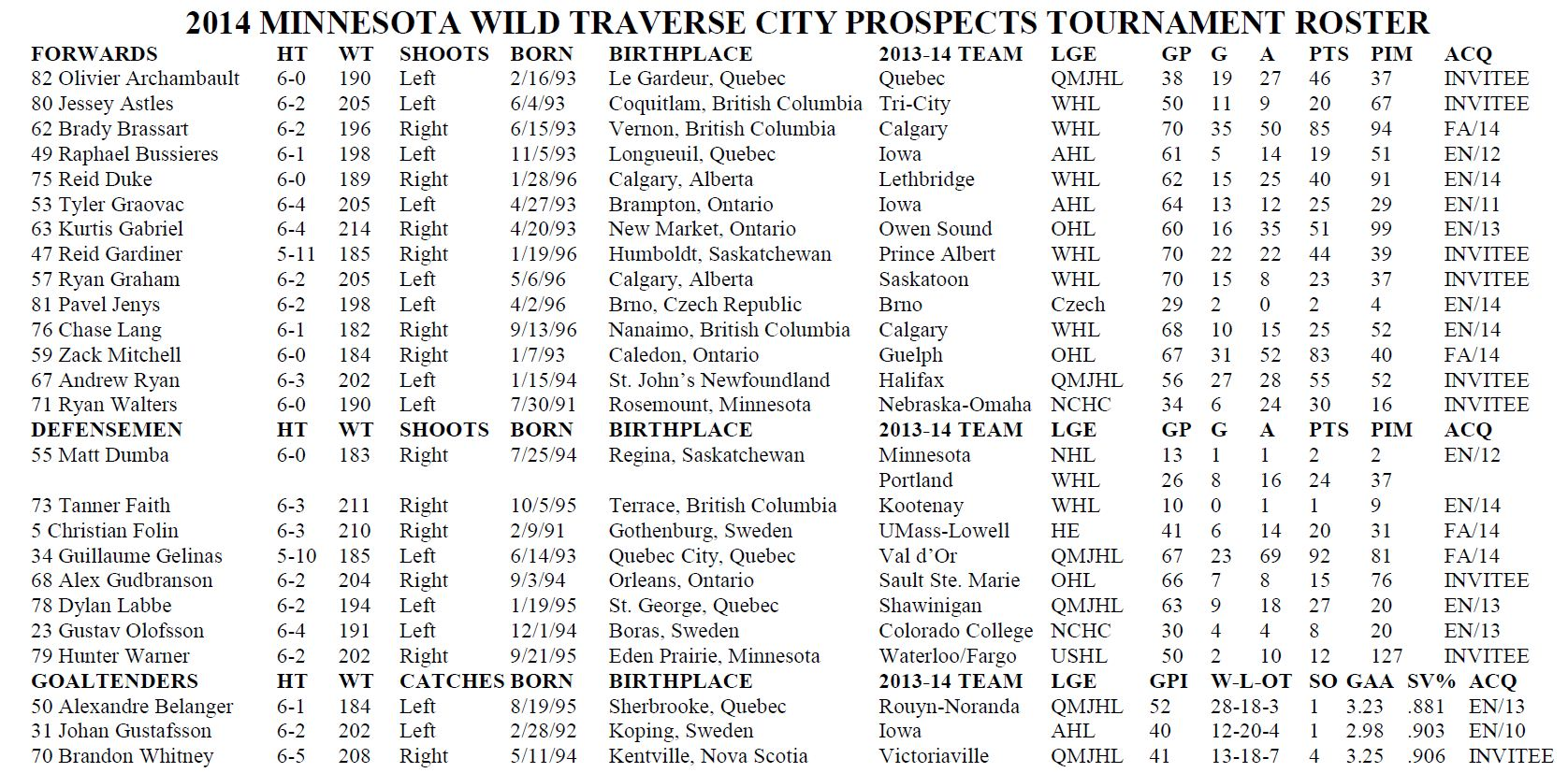 Traverse City Roster
